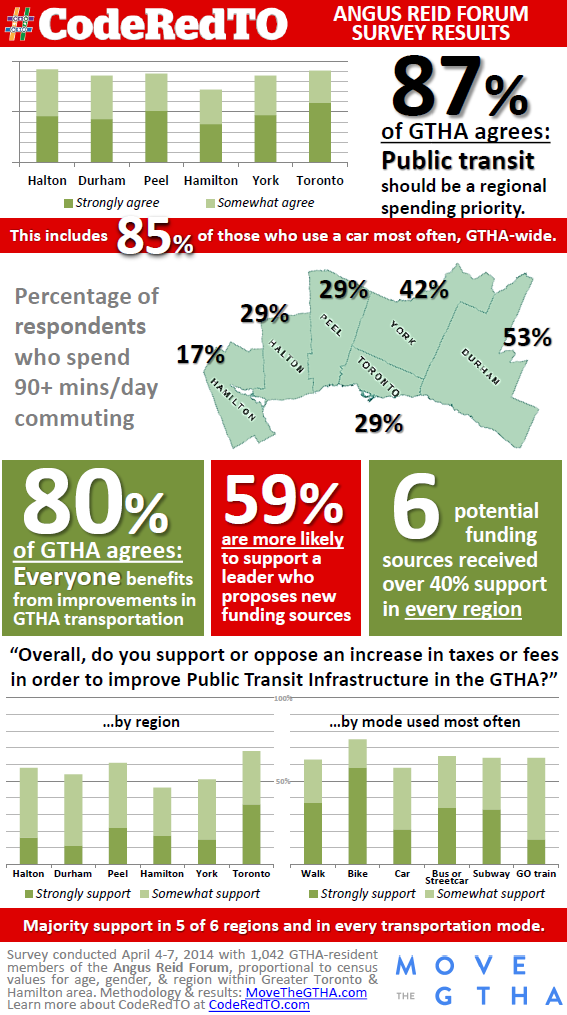 MoveTheGTHA_CodeRedTO_Poll_Infographic