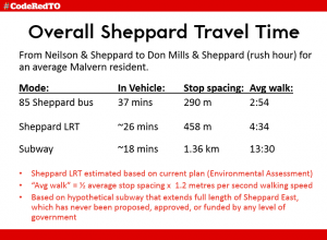 SheppardTravelTimeExample